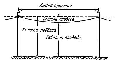 Провис проводов схема